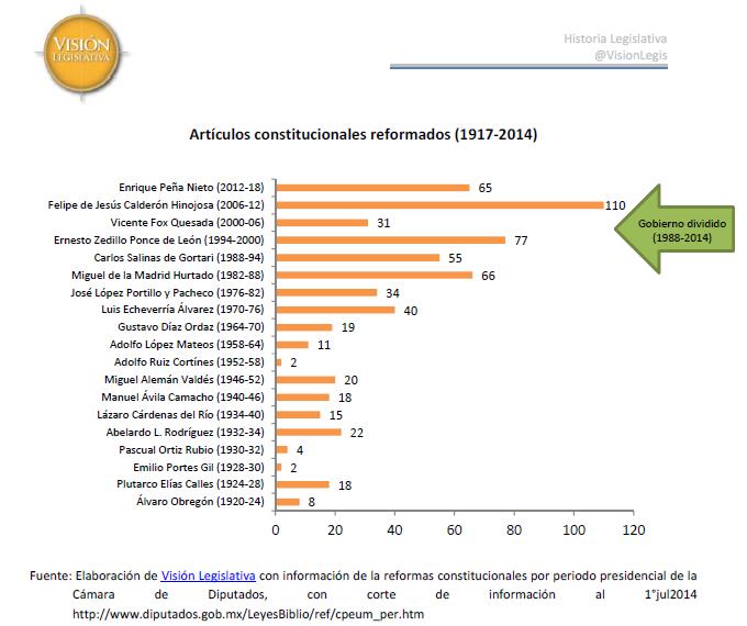 Reformas constitucionales 1917 a 2014, 1jul14