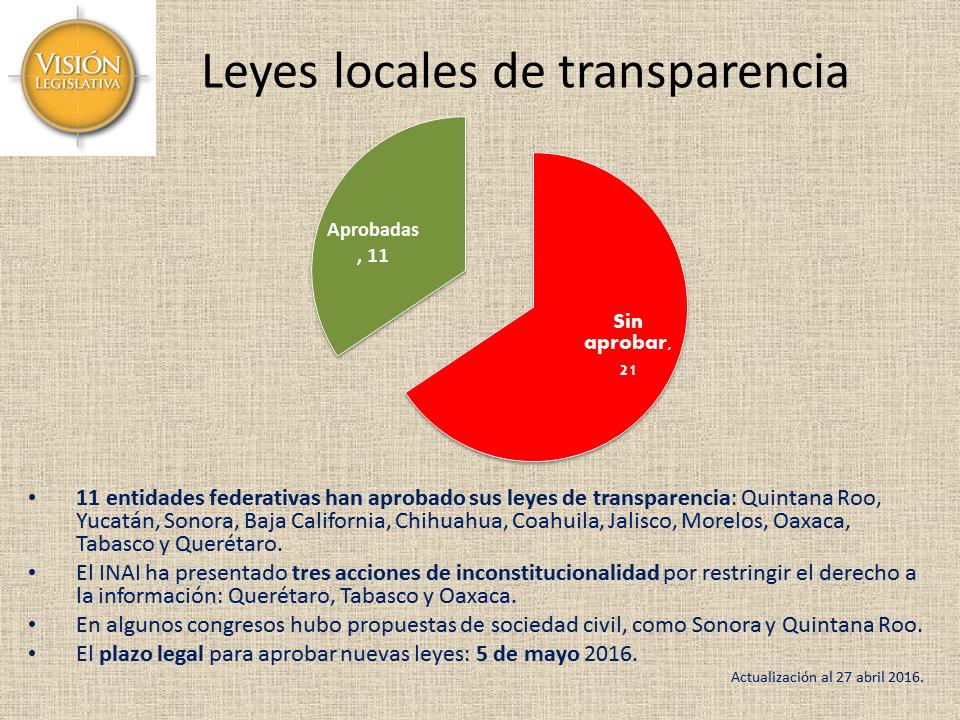 Leyes locales de transparencia, 27abr16