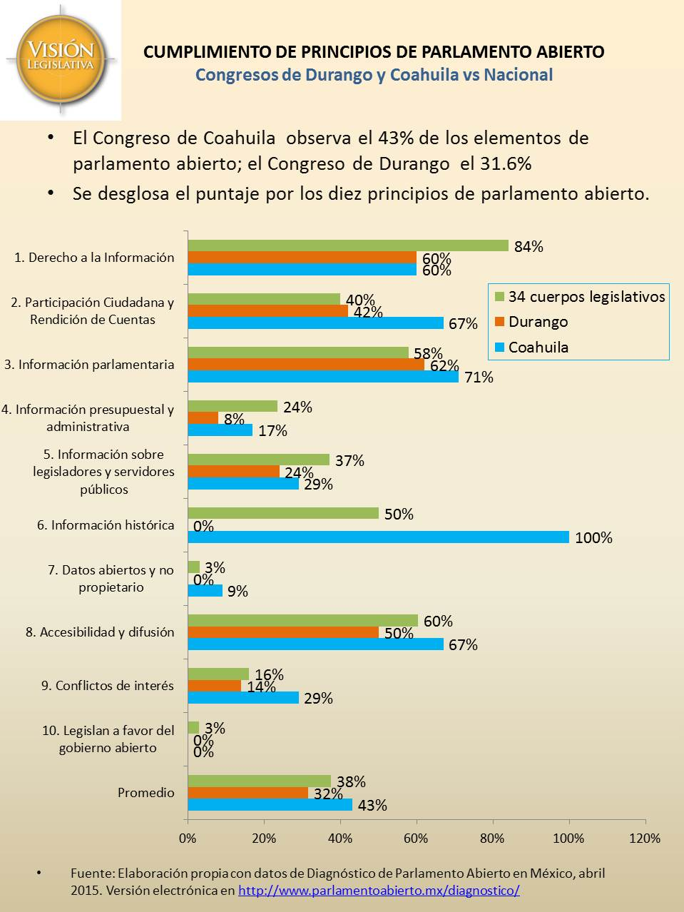 Valoración parlamento abierto Coahuila y Durango vs nal, 3jun16