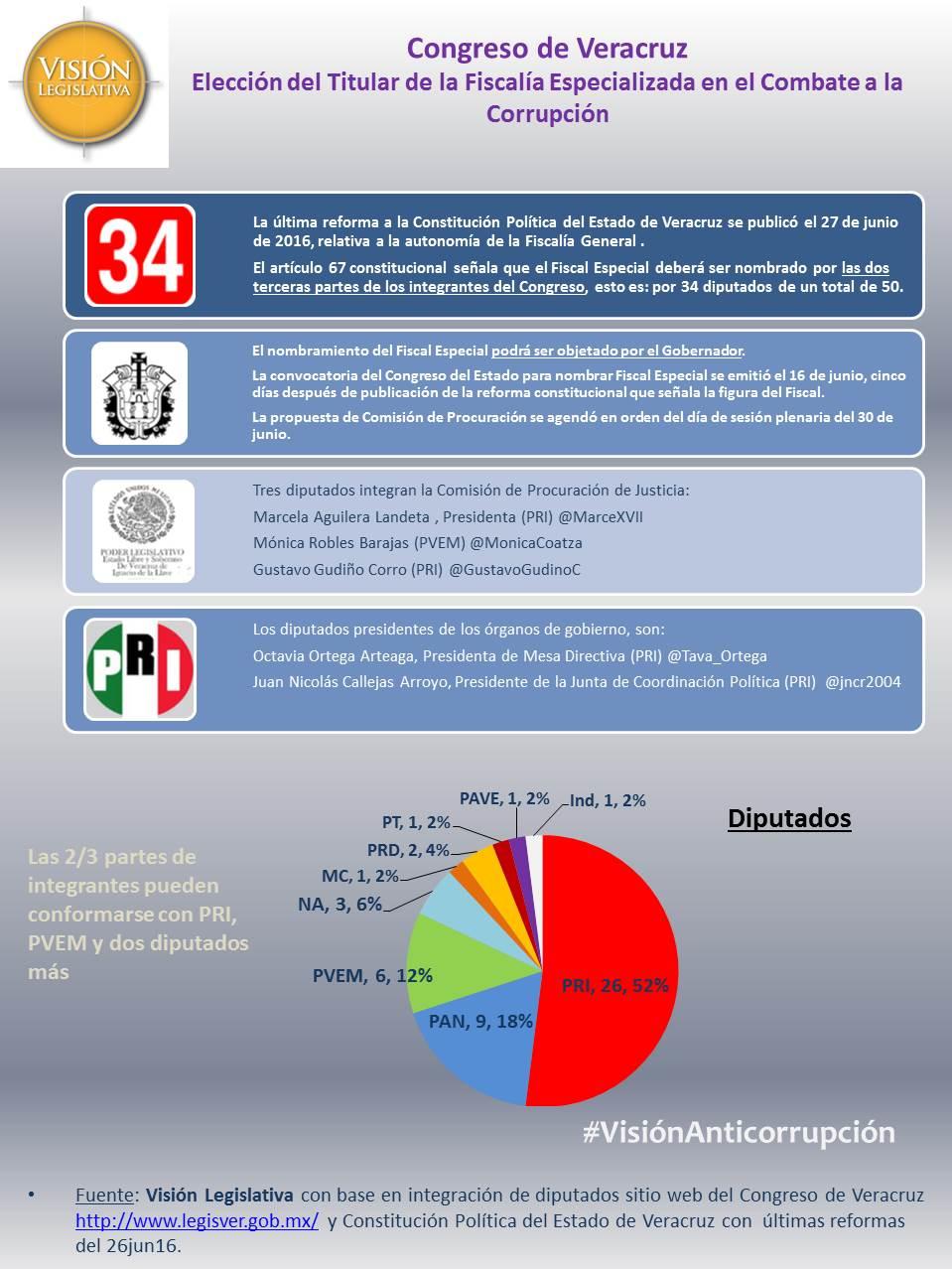 Elección Fiscal Anticorrupción Veracruz, 30jun16