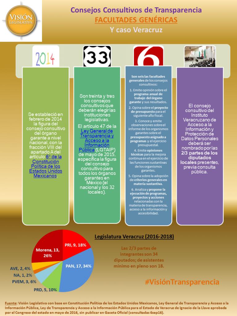 Consejos consultivos transparencia genéricos y Veracruz, 6sep16