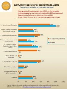 Parlamento abierto en Congreso de Morelos vs 34 legislativos, 26sep16