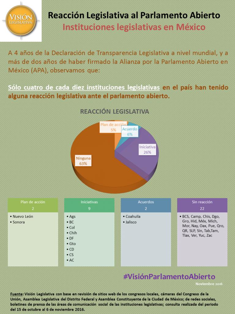 Reacción legislativa al parlamento abierto en México, 6nov16