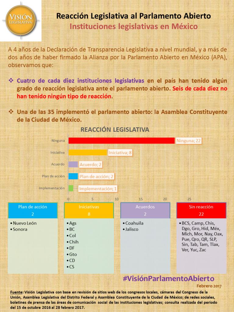 Reacción legislativa al parlamento abierto México, mzo17