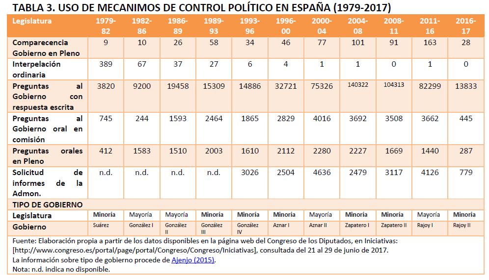 Mecanismos control político en España 1979 2017, NA 4jul17