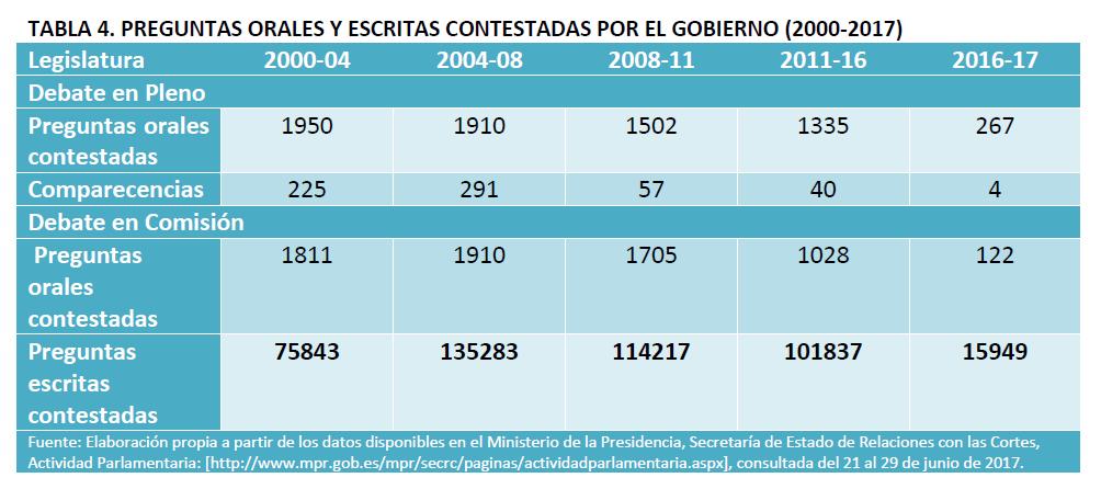 Preguntas legislativas contestadas 2000 2017, NA 4jul17