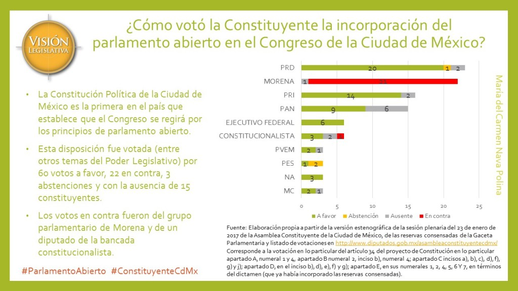 Votación Constituyente Parlamento Abierto Congreso CdMx, 4jul17