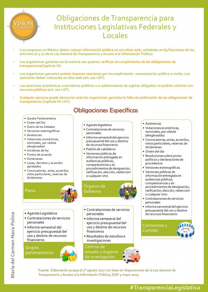 Obligaciones de transparencia para congresos, 1ags17