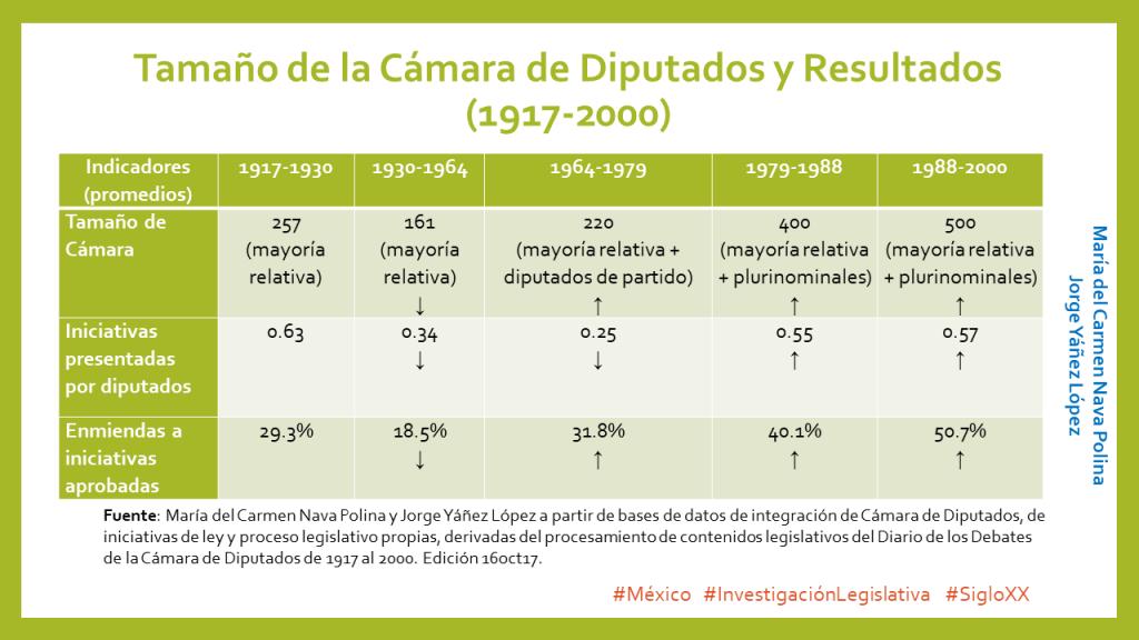 Tamaño de Diputados y resultados Siglo XX, 16oct17
