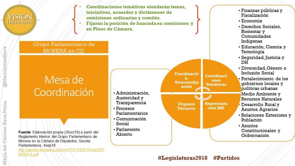 Mesa de Coordinación GP Morena CD, 30oct18