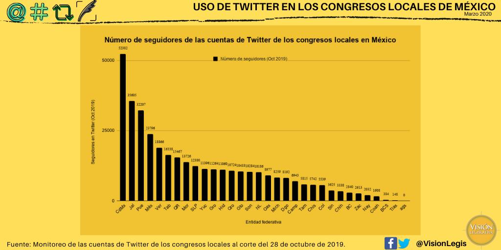 grafico de seguidores