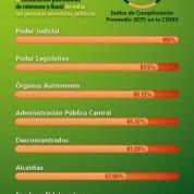Combatir la corrupción en CDMX (29oct19)