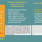 Ley Anticorrupción #CdMx fue alterada en su publicación, 12sep17