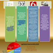 Alcances genéricos de los consejos de transparencia y caso Veracruz (7sep16)