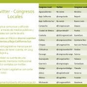 Cuentas de Twitter de Congresos Locales en México, 17may17