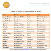 Cuentas de Twitter Congresos Locales en México (25feb14)