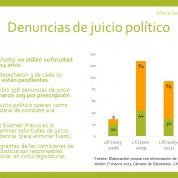 El olvido de los juicios políticos, 3may17