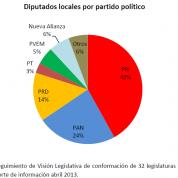Diputados locales por partido político (7may13)