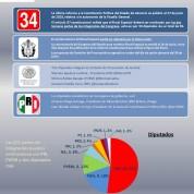 Elección del Fiscal Anticorrupción en el Congreso de Veracruz (30jun16)