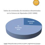 Índice de enmiendas iniciativas de ley de la Cámara de Diputados 1917-2000