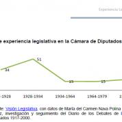 Experiencia y reelección legislativa en Diputados 1917-2000 (16abr14)
