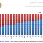 Radiografía de género: diputadas y comisiones #EvaluarAlLegislativo (21oct15)