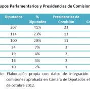 Comisiones ordinarias en Diputados se completan con integrantes del PRD (23oct12)