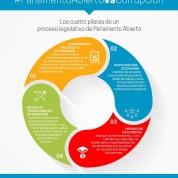 Urge establecer procesos de Parlamento Abierto  para la construcción de los Sistemas Locales Anticorrupción, 15mzo17