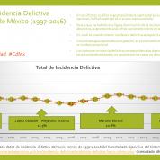 De Ilegalidades y Sesgos en la Capital del País, 19sep17