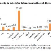 Dinámica de twitter en delegaciones del Distrito Federal, 12mzo13