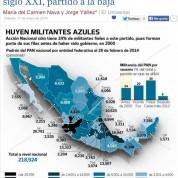 Partido Acción Nacional del siglo XXI (17may14)