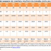 Mecanismos de control político en España (4jul17)