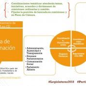 Organización legislativa de MORENA (30oct18)