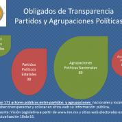 Vigilar la representación ciudadana: apuntes legales (partidos, candidaturas ciudadanas y APN) (20abr16)
