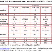 Etapas de la actividad legislativa en la Cámara de Diputados (1917-2000)