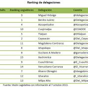 Delegaciones del Distrito Federal y uso de twitter (10oct13)