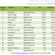 Reporte semestral: Twitter en DF (29abr14)