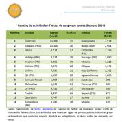 Ranking uso de Twitter de congresos locales en México (25feb14)
