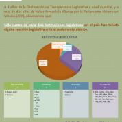 Reacción Legislativa al Parlamento Abierto en México, 7nov16