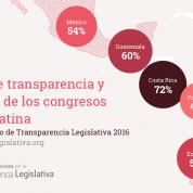 México reprueba con 54% Transparencia Legislativa, 5dic16