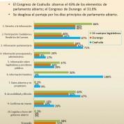 Reprueban congresos de Coahuila y Durango en parlamento abierto (3jun16)
