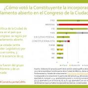 El ¿nacimiento? del parlamento abierto en la Ciudad de México, 4jul17